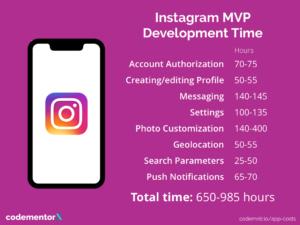 Náklady na vývoj Instagramu